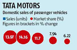 Tata Motors plans a dealer in every nook and corner