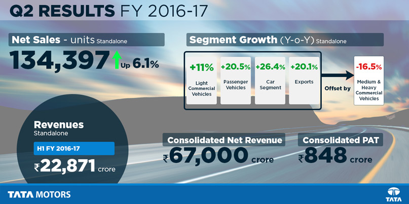 Tata motors fiscal 2017 second quarter results tata for Tata motors financial statements