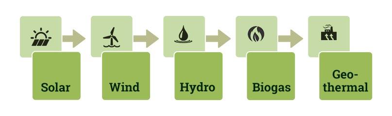 RE 100, Renewable energy, sustainability, CSR, Corporate Social Responsibility, Tata Motors